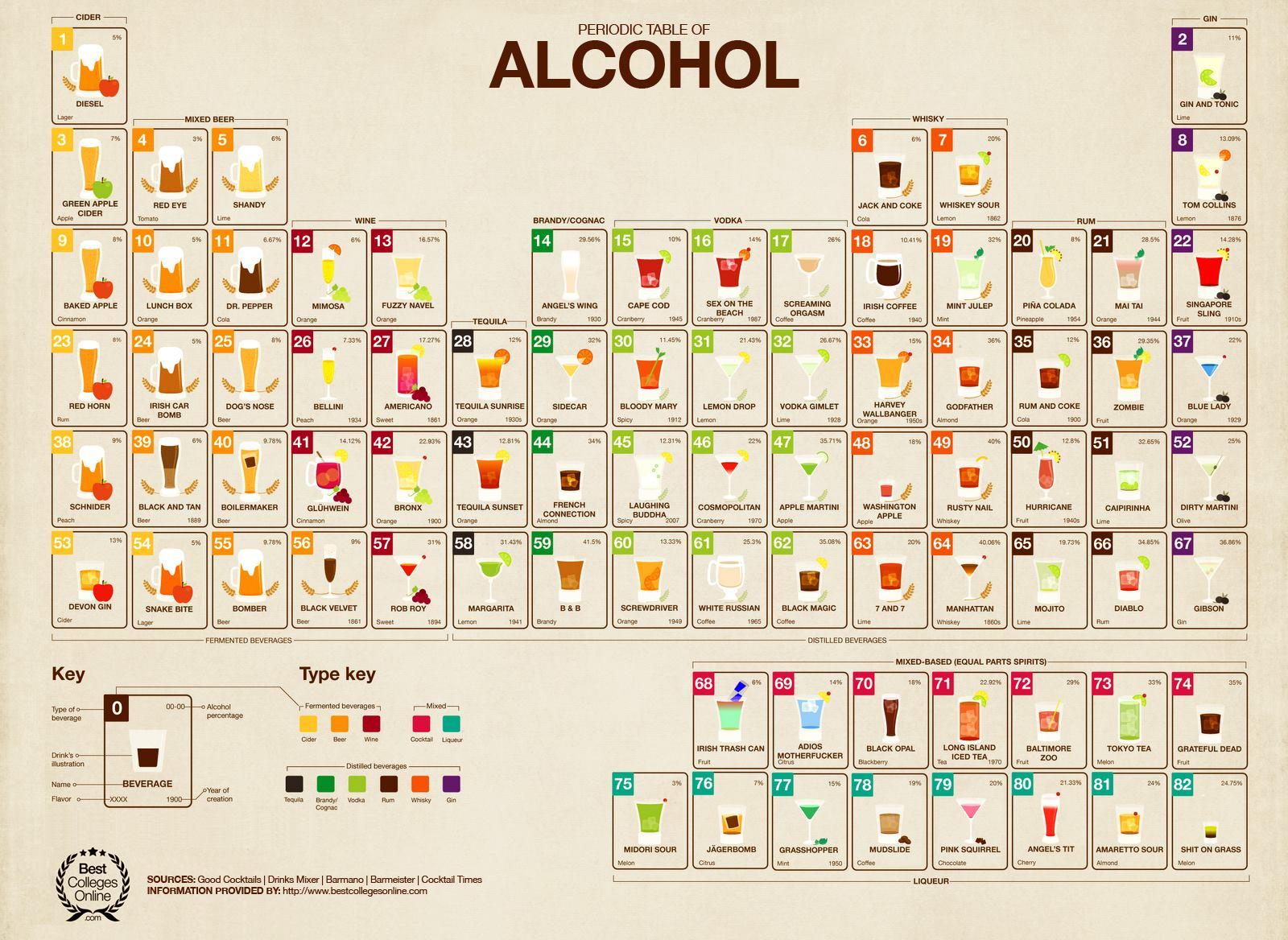 Séquence détournement – Les cocktails s'attaquent a la table periodique des éléments